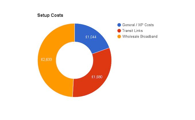 Estimated Setup Costs