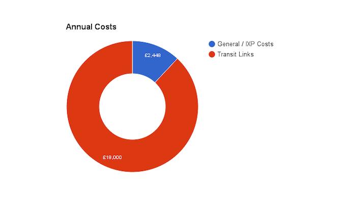 Estimated Annual Costs