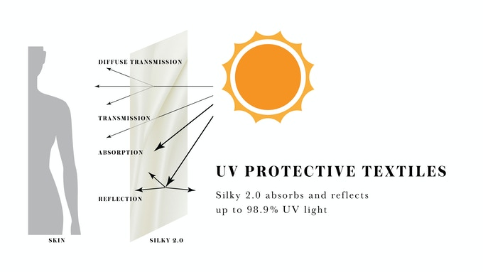 Silky 2.0 provides layers of UV protection