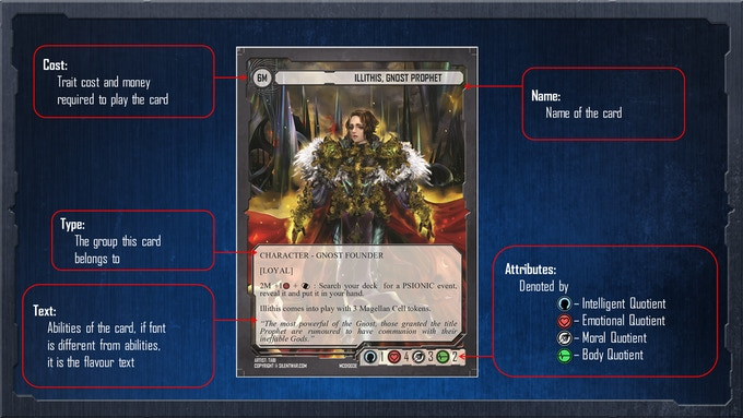 Anatomy of the card