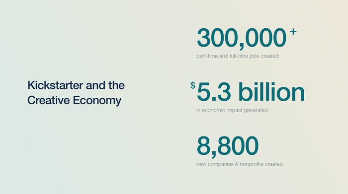 Kickstarter in Numbers