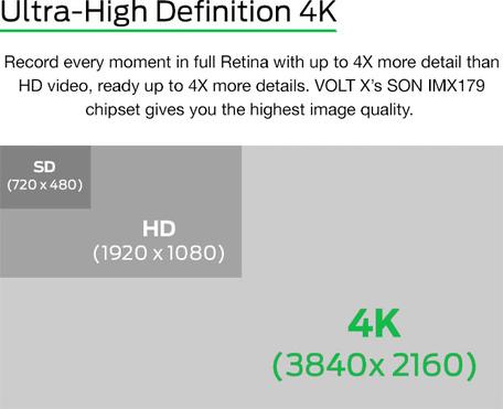 VOLT X - The Most Affordable 4K Action Camera Under $100 | Prefundia