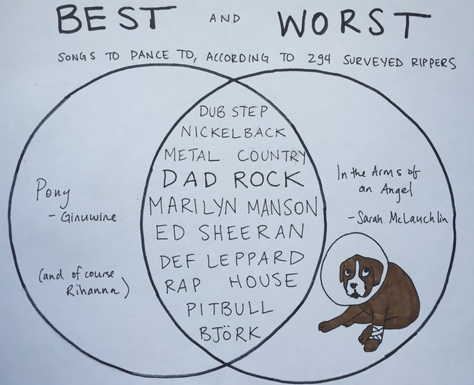 Venn diagrams are great for illustrating how personal musical tastes can be