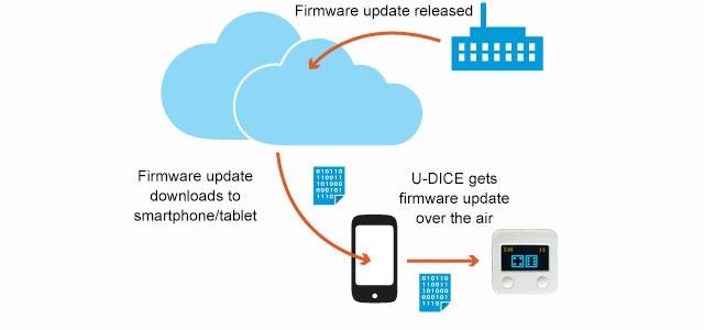 U-DICE 2 gets future versions via OTA firmware update