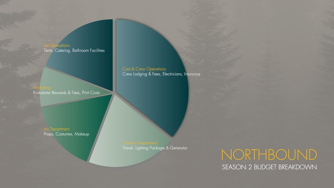 A broad overview of how your donations will be utilized to produce Northbound, Season 2