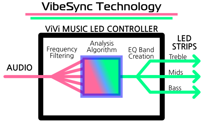 The Smartest Music Reactive LED Controller - ViVi by Matt