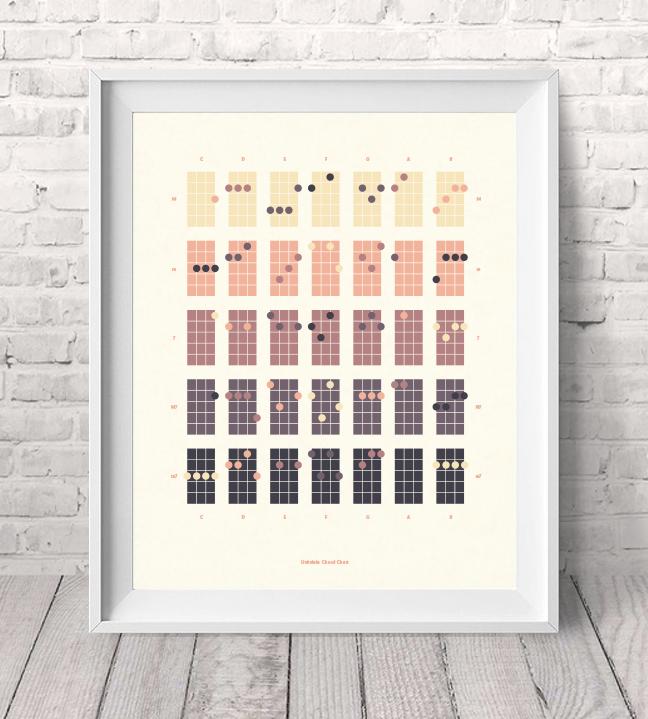 Ukulele ukulele chords poster : Ukulele Chord Poster by Aaron Taylor-Waldman — Kickstarter