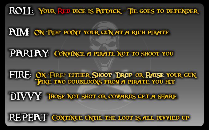 Summary of Loot shares