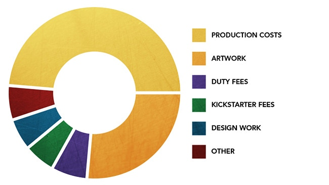 Production costs graph