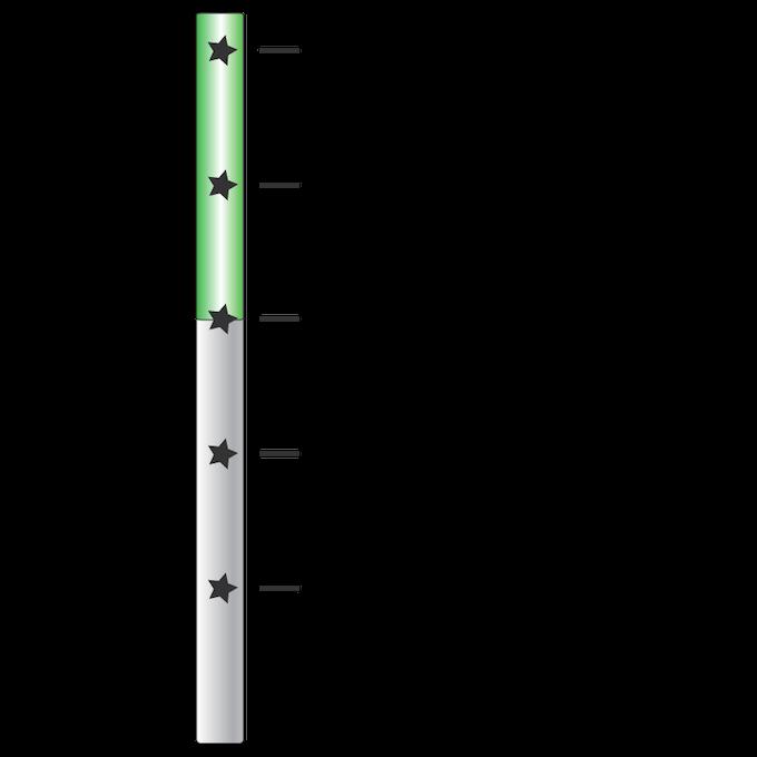 PiCHUB Timeline