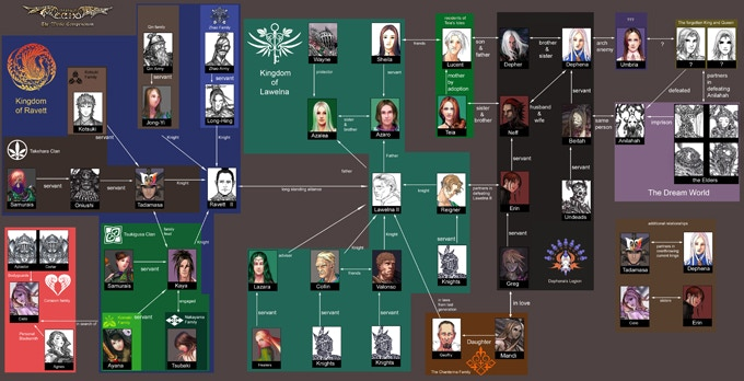 Relationship Chart of Major Characters (Work in Progress) Click to see full-sized image