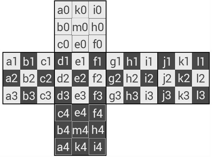 Every square has its unique coordinates