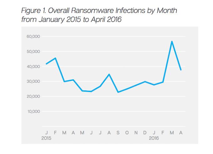 Diffusion of ransomware