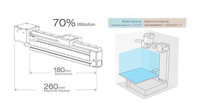 Unrivaled Build Volume to Machine Volume Ratio
