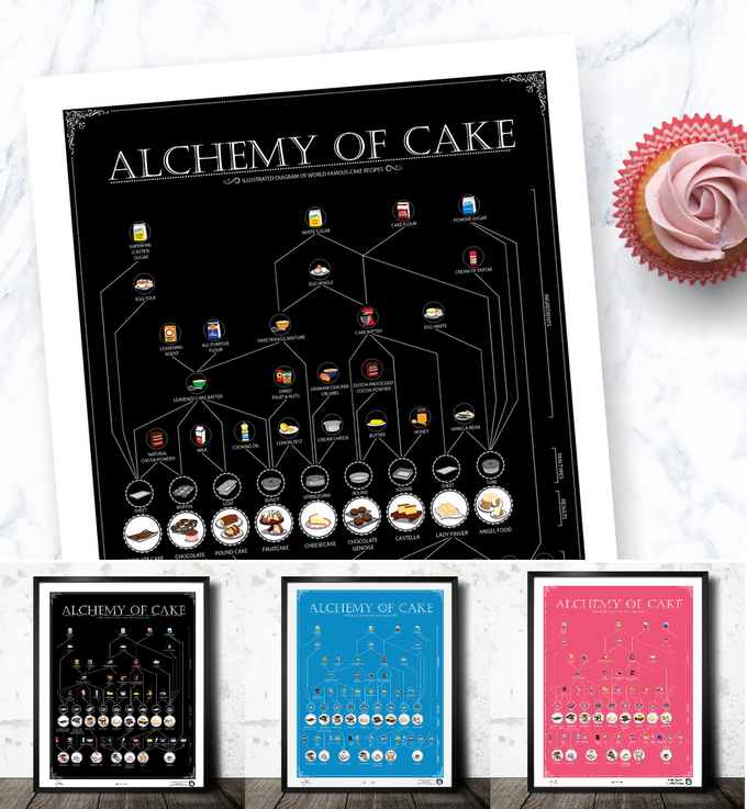 Alchemy of Cake (Black, Blue, or Pink) 16x20 inch