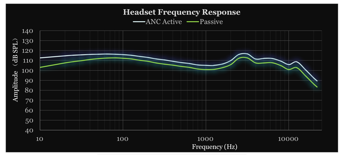 Linner reduces up to 26 decibels of sound across a range of 45 Hz on the low end to 3 kHz on the high end.