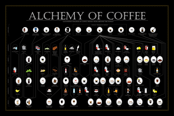 Alchemy of Coffee, 24x36