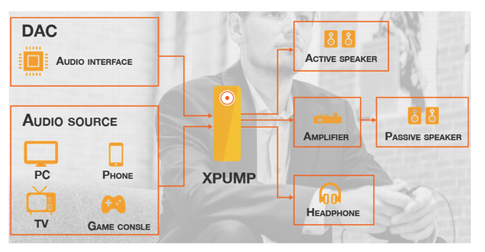XPUMP pulls you into your favorite movies, video games, and music like never before.