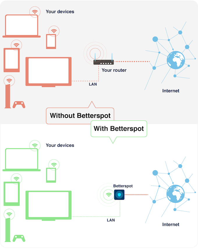 Solved: Block Outgoing IoT Packets - Ubiquiti Networks ...