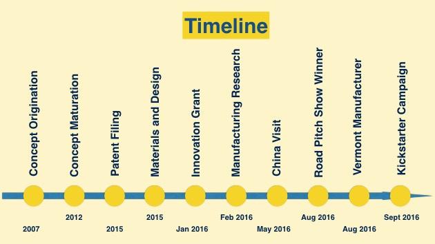 Product development timeline
