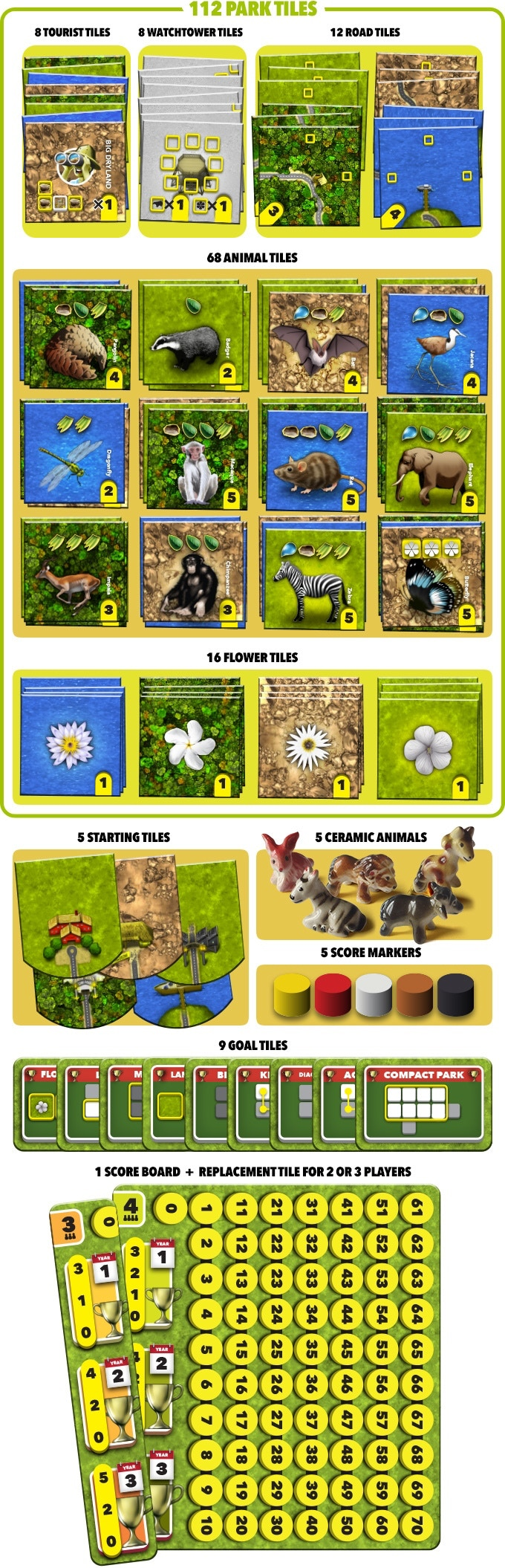 The ceramic animals match the player color score markers and entrance buildings