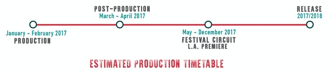 Production Timetable
