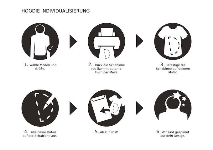 Prozess Individualisierung