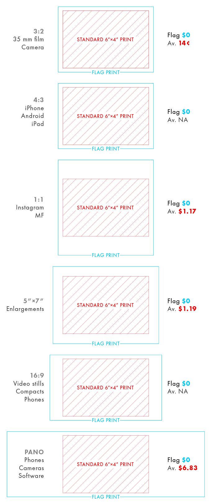 Flag・free photo prints - forever! by Flag — Kickstarter