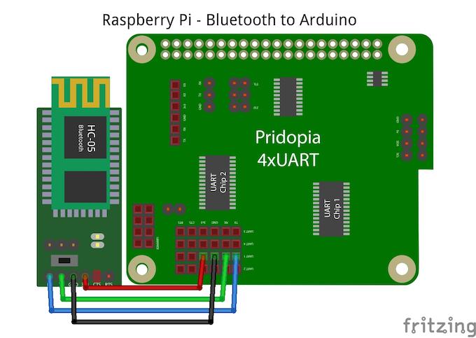 Raspberry Pi Side ( Transmitter / Controller )