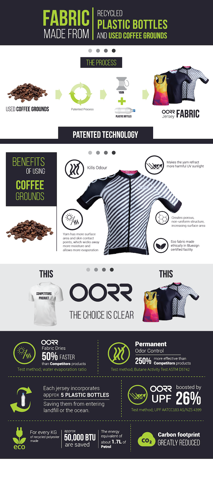 All Athletic Tops, Cycling Jerseys, and Caps made with coffee, and include a minimum 30% Recycled plastic bottles