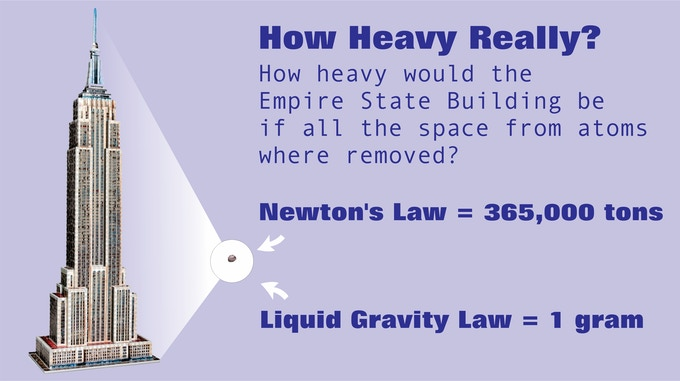 How much would something weight without space around the atoms