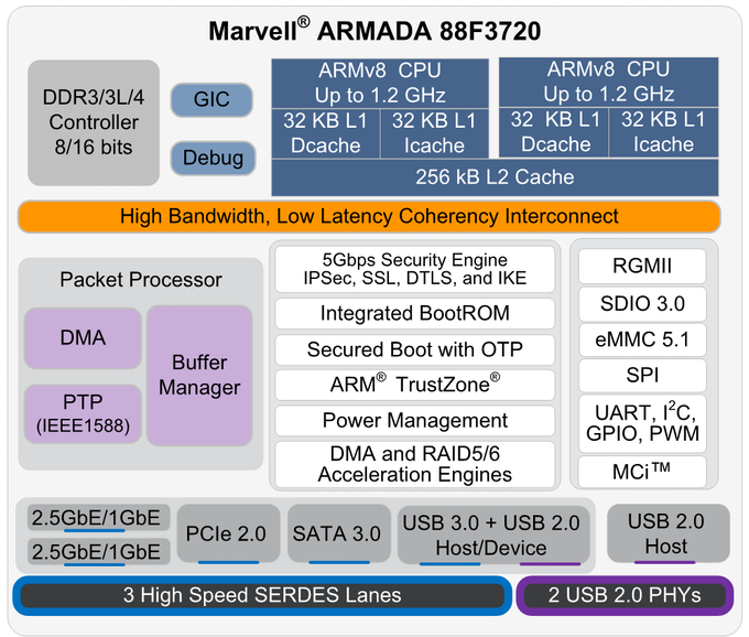 Armada 3700 SOC block diagram