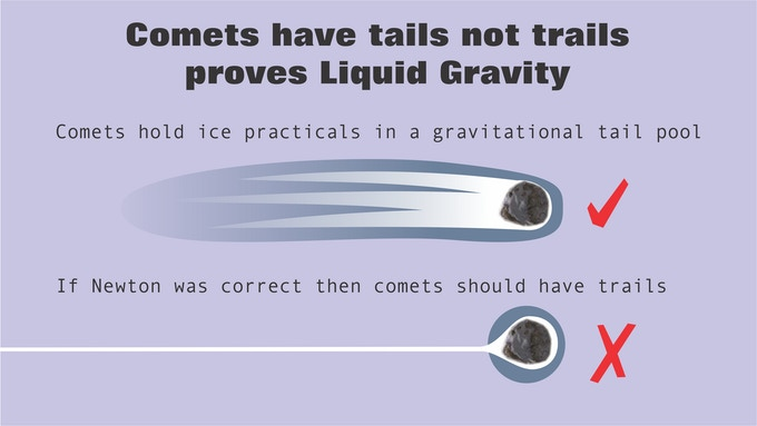 Comets have Tails not Trails