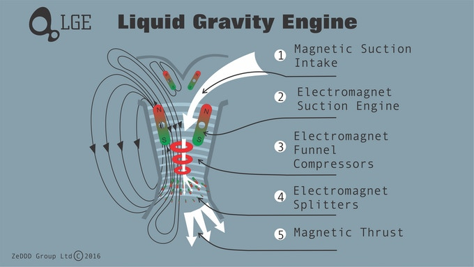 Liquid Gravity Jet Engine