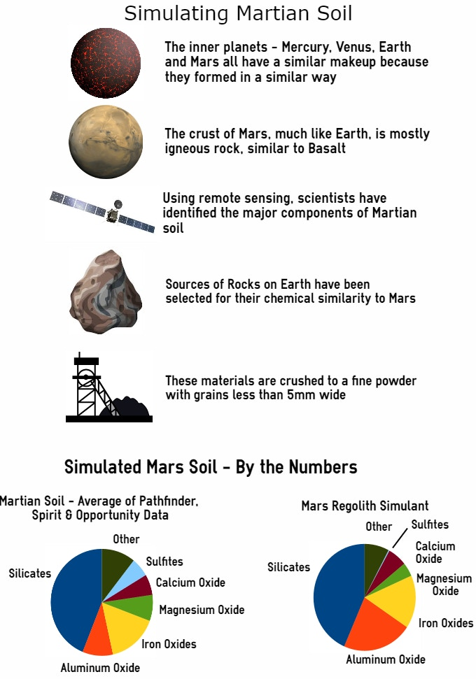 No mars soil has ever been returned to earth for Soil composition definition