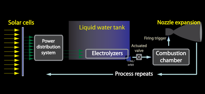 Electrolysis Propulsion Operation