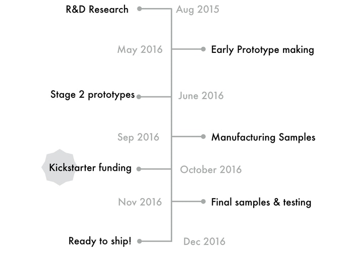 Project roadmap, first batch ready to ship in December!