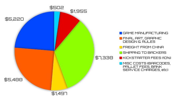 Breakdown of project budget
