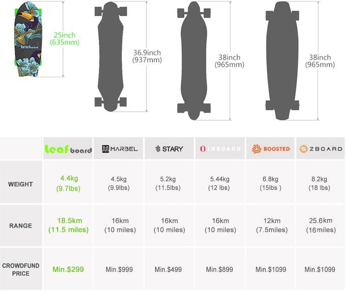 Leafboard Vs. Other Brands