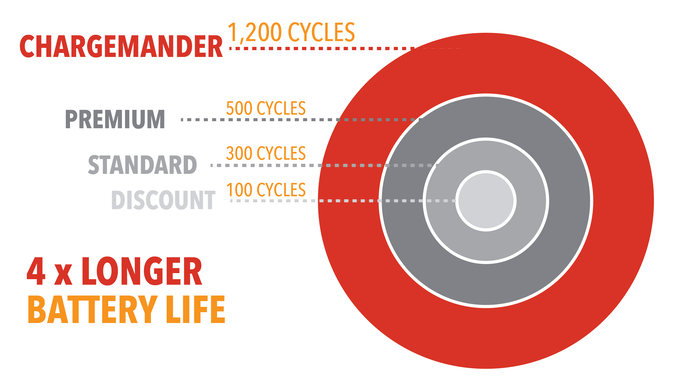 Chargemander battery lifecycle lifespan