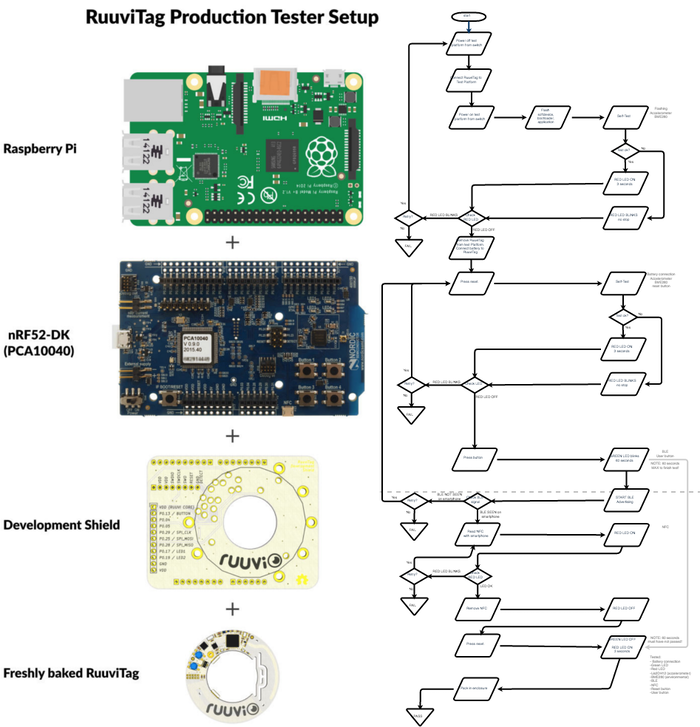 RuuviTag - Open-Source Bluetooth Sensor Beacon by Sharnon Tulabadi