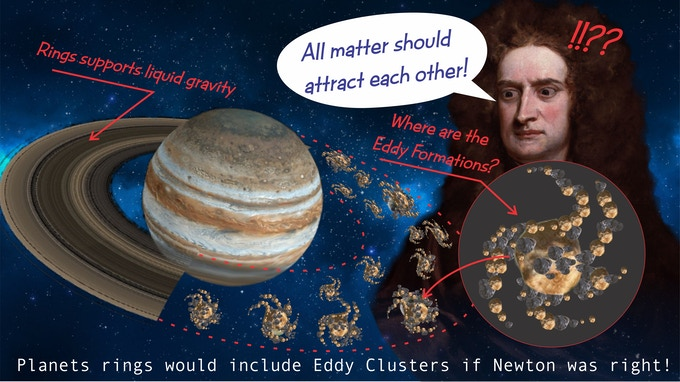 Planet Rings defy Newtons Laws but support Liquid Gravity Laws