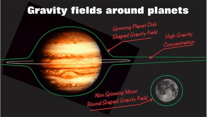 Gravity Shapes