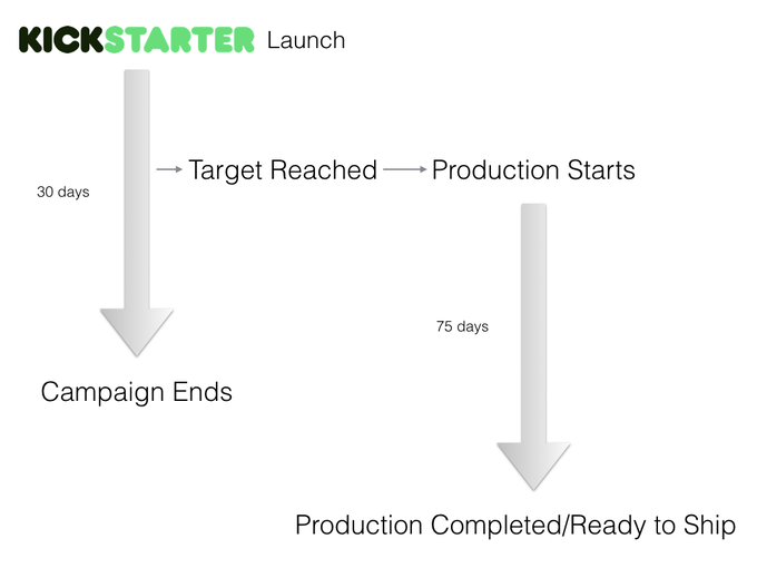 Kickstarter Campaign and Production Timeline