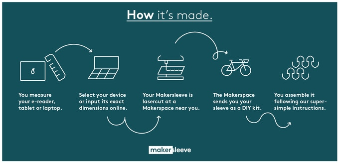The proces of ordering a Makersleeve.