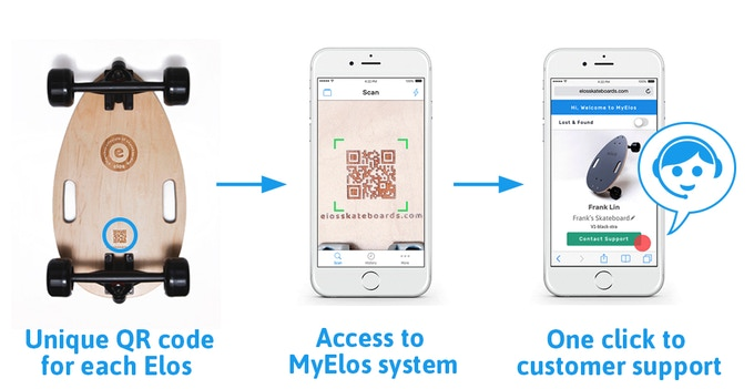Use any free QR code scanner to access MyElos system