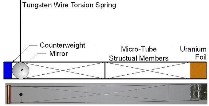 Sketch (above) and picture (below) of the torsion balance arm of the  antimatter-driven thrust experiment