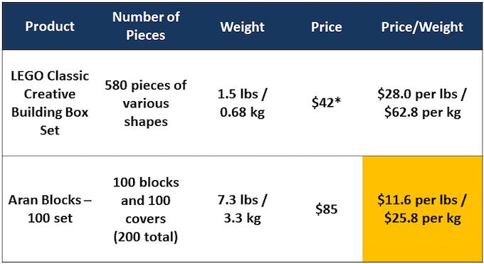 Aran Blocks vs LEGO Price