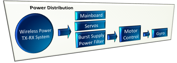 Power system functional diagram