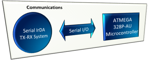 Communications functional diagram